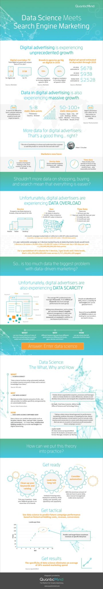 [Infographic] Data Science Meets SEM