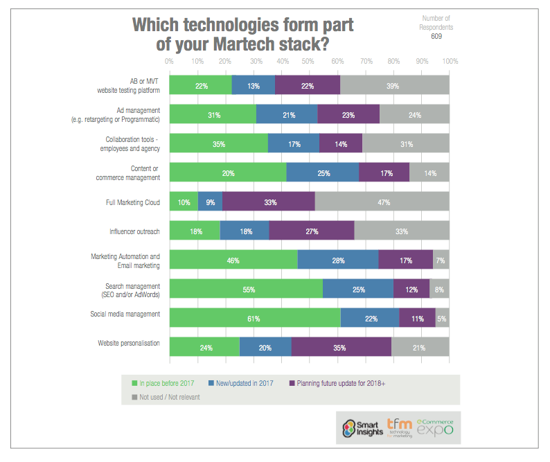 Survey: Which technologies for part of your Martech stack?
