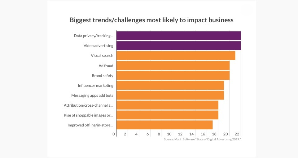 CHART: Biggest trends/challenges most likely to impact business