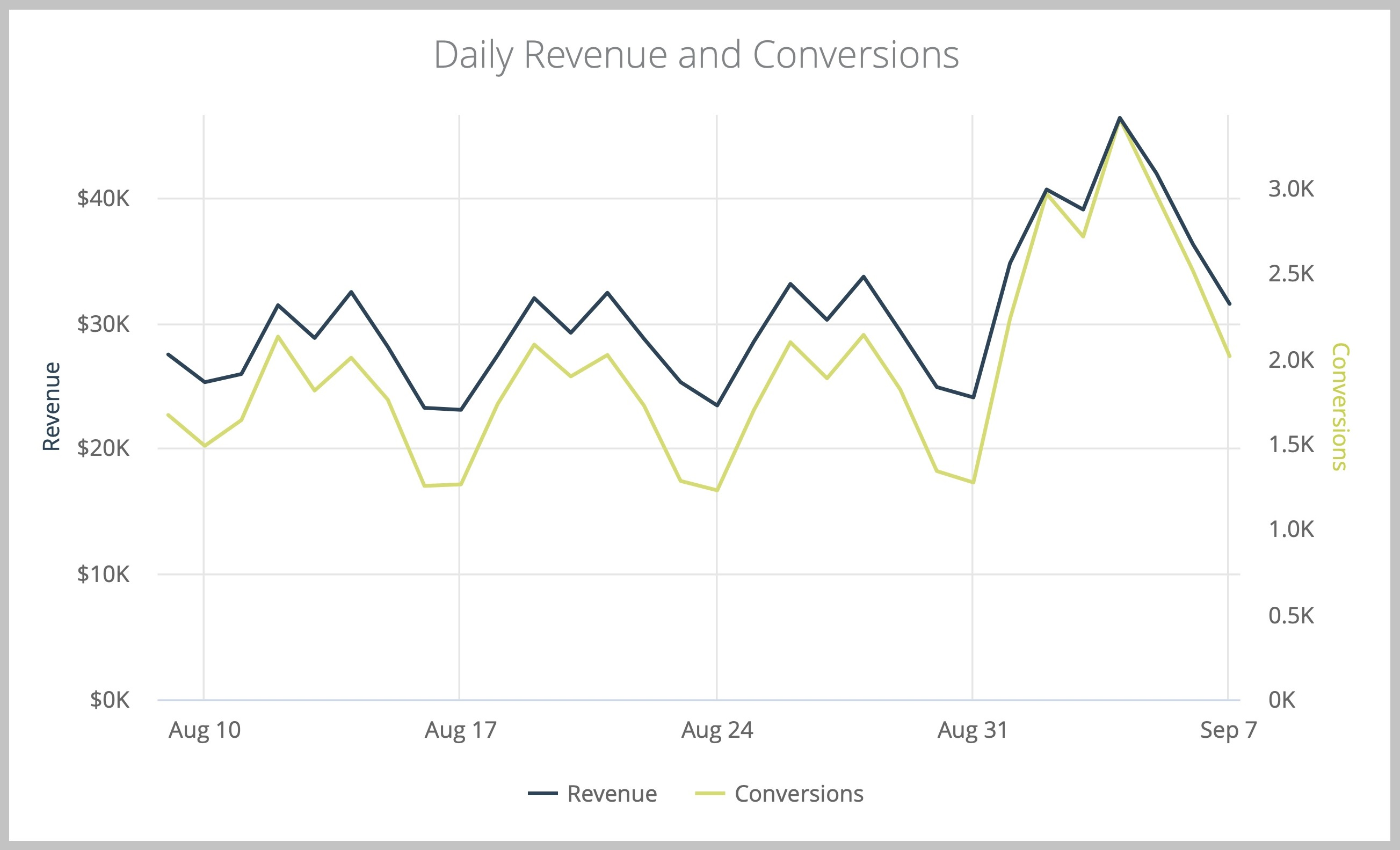 Sample Dashboard Widgets:  Aggregate Top Level Metric Trending from All Channels: Daily Revenue & Conversions