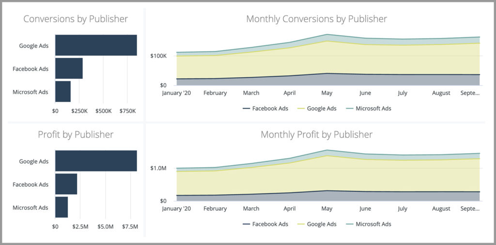 CMO Dashboard Component: Monthly Conversion and Profit by Publisher